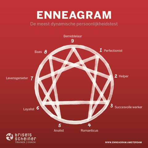 Enneagram Practitioner
